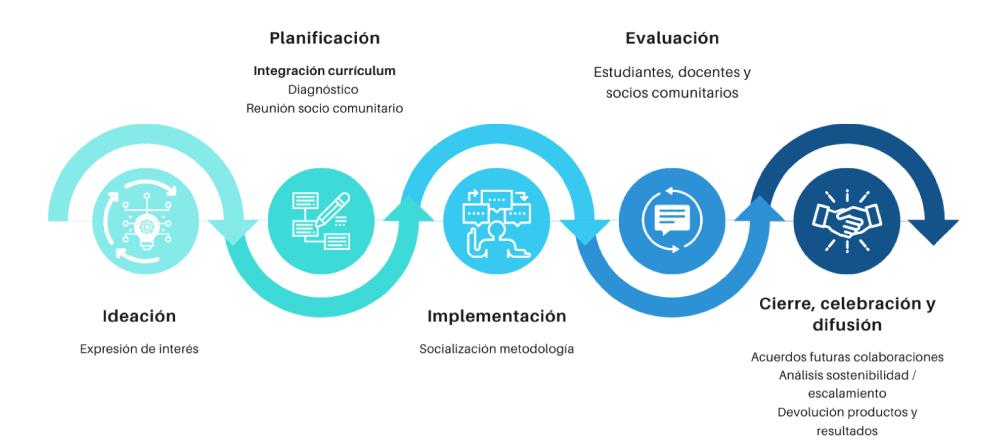 Nuestro proceso de implementación para el aprendizaje servicio UCSH